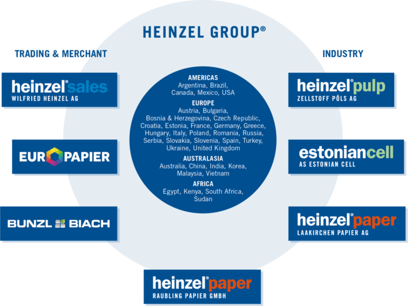 Heinzel Group interfaces